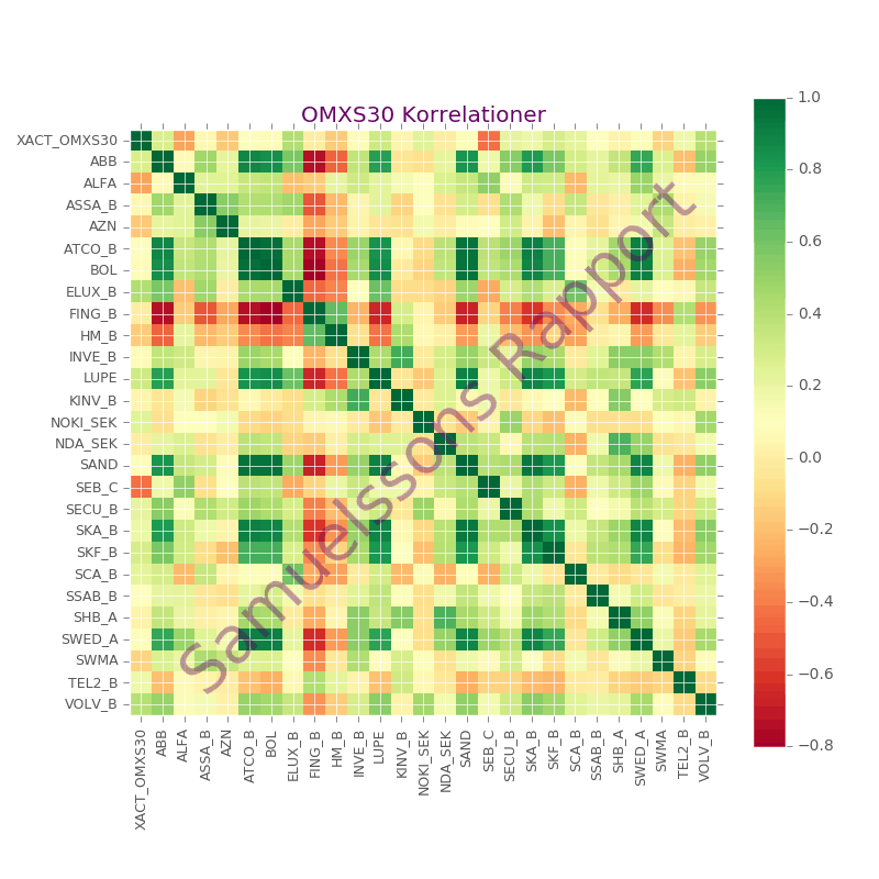 Korrelation mellan aktier i OMX30