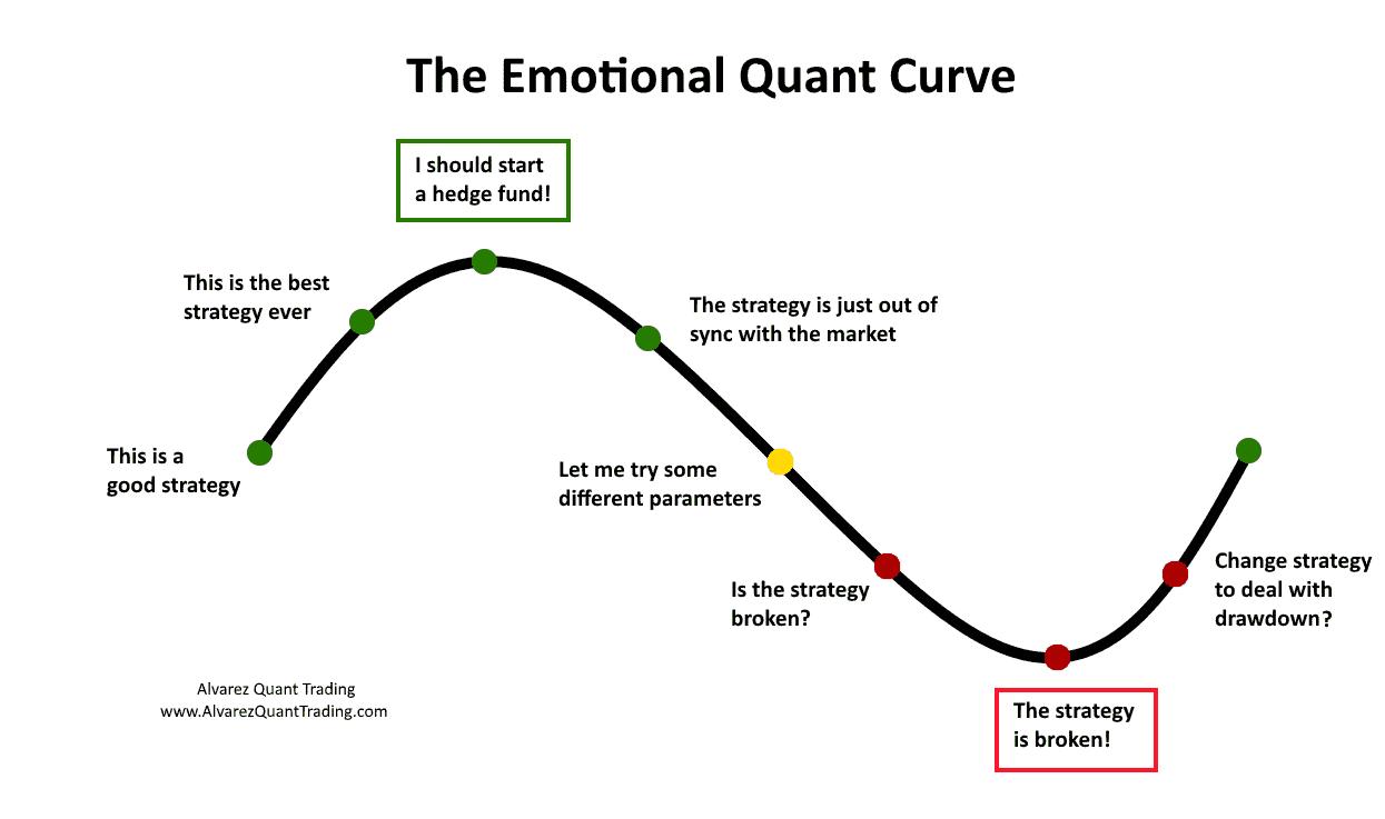 Känslorna bakom en tradingstrategi