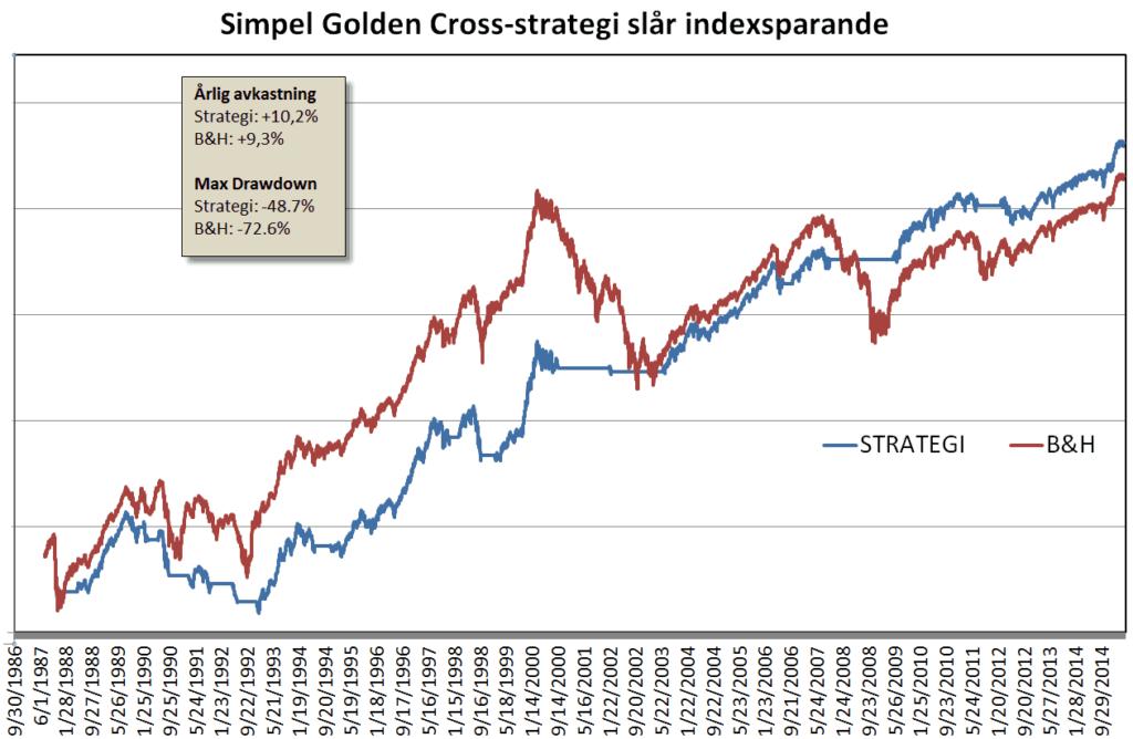 OMX-Golden Cross