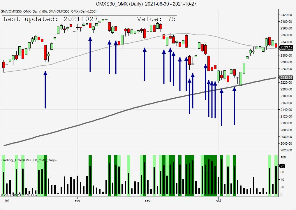 OMXS30 OMX Daily 2021 06 30 2021 10 27 Samuelssons Rapport