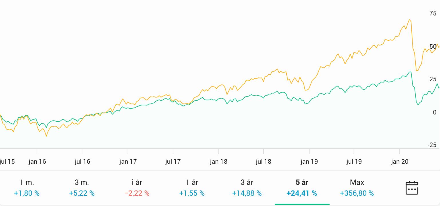 AMF Blandfond vs AMF Aktiefond