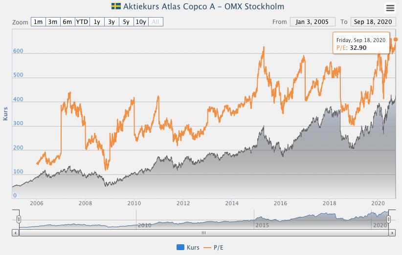 Atlas Copco värdering - P/E-tal