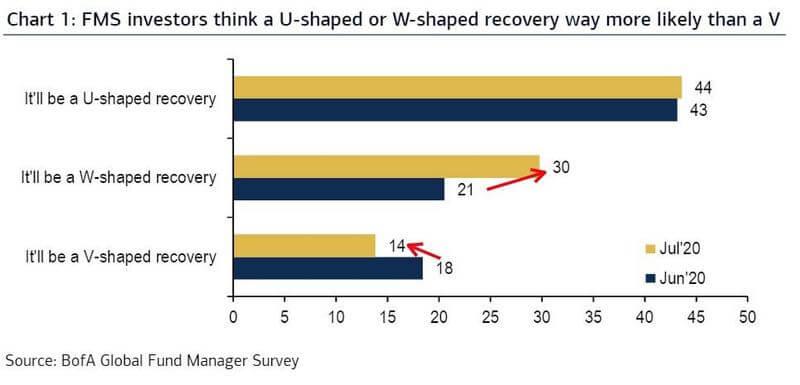 Andelen fondförvaltare som tror på ekonomisk återhämtning enligt V-form, W-form och U-form