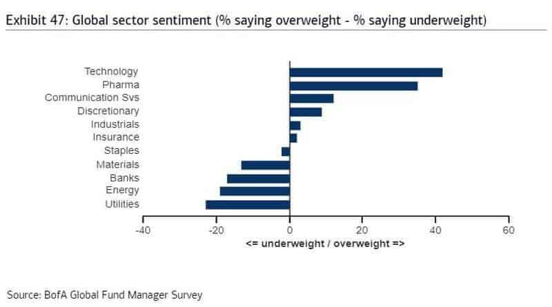 Amerikanska fondförvaltares favoriter bland olika sektorer - juli 2020