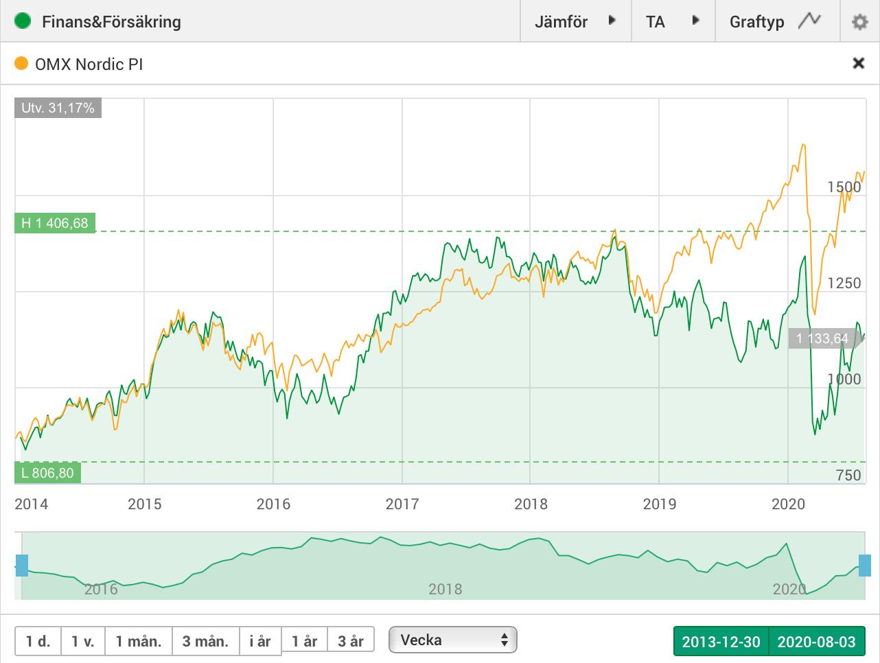 Index för finansaktier och försäkringsbolag