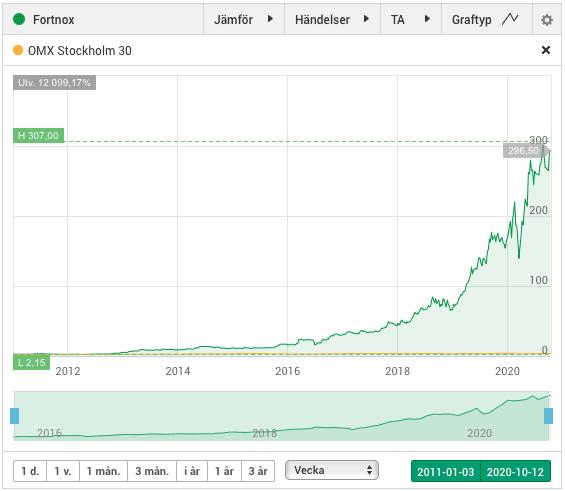 Kursutvecklingen i Fortnox