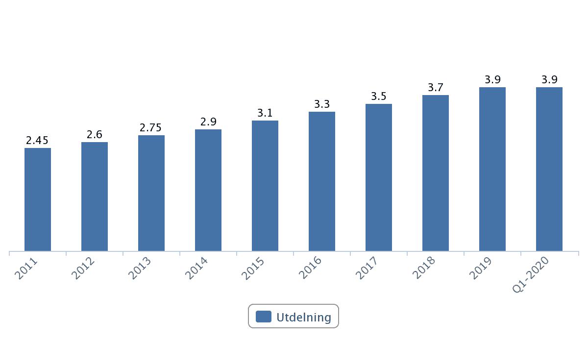 Utdelningar i Hufvudstaden fastighetsbolag 2001 - 2020