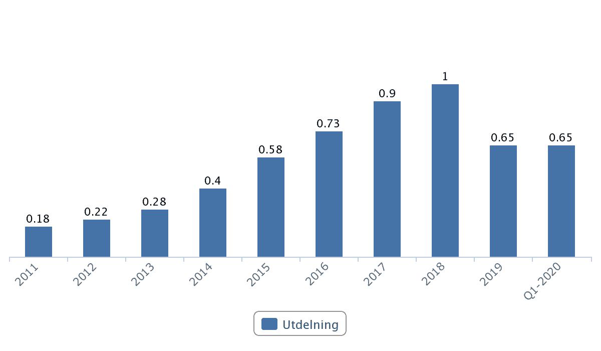 Sagax utdelningar 2001 - 2020