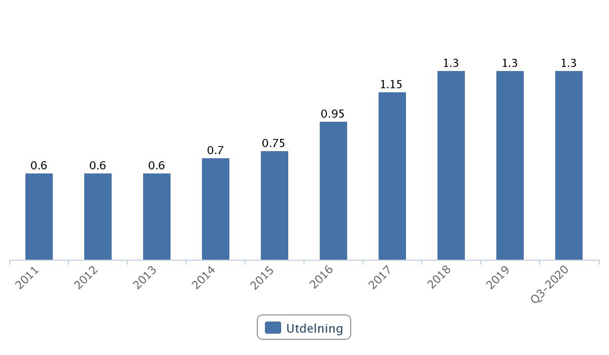 Utdelningar i UPM-Kymmene