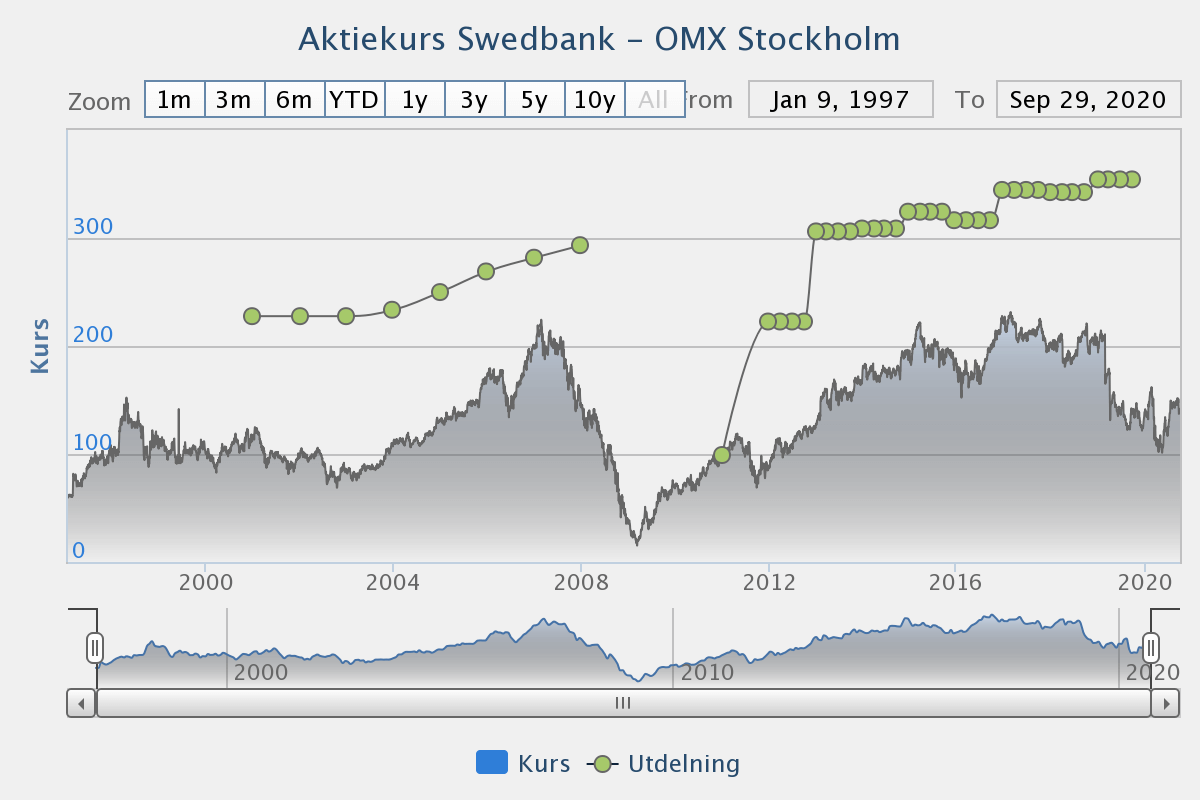 Swedbank utdelningshistoria