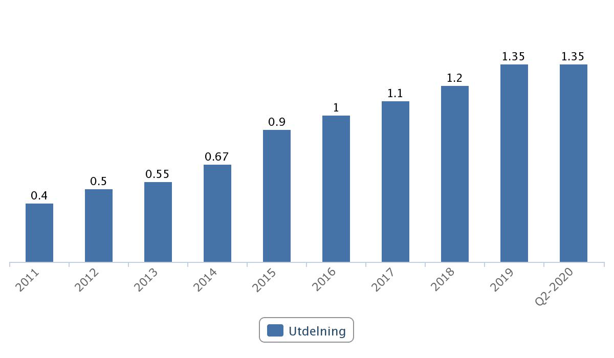 Aktietips - Vitec: en aktie med stark tillväxt