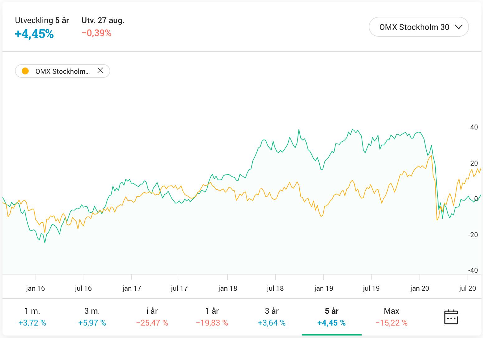 Råvarufonder - Handelsbanken Råvarufond