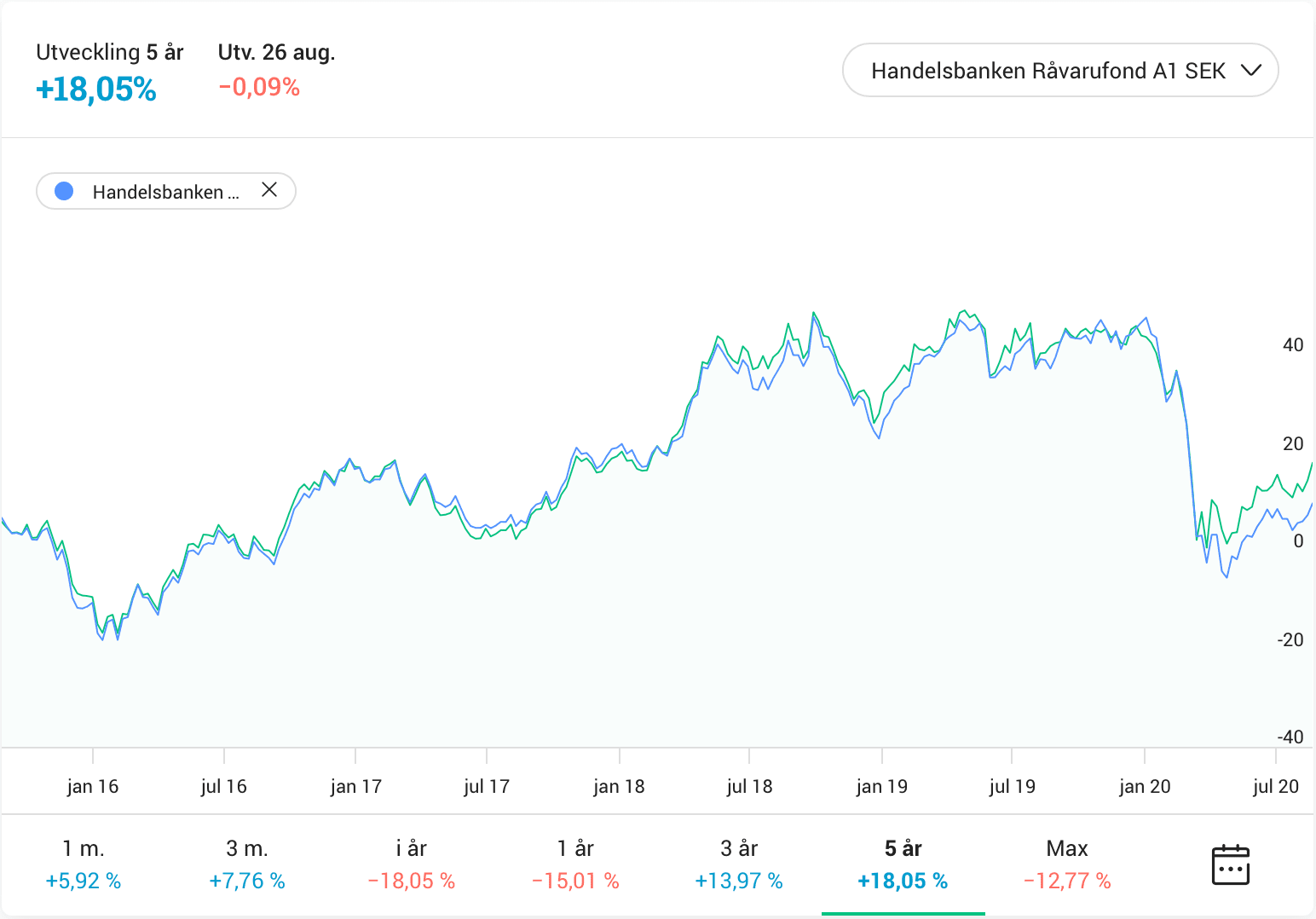 SEB Råvaror Indexfond