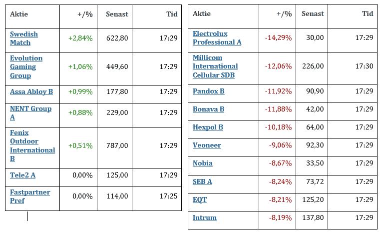 aktier upp ned Samuelssons Rapport