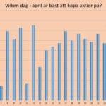 Vilken dag i april är bäst att köpa aktier på?