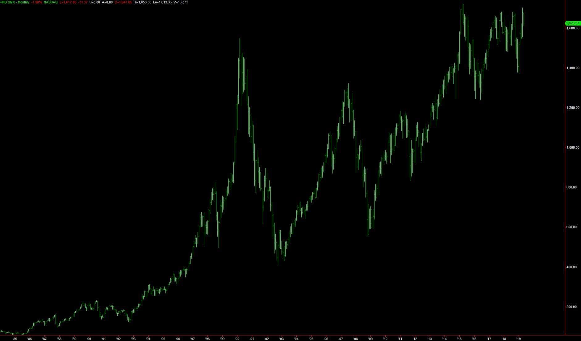 hur mycket har börsen gått upp i genomsnitt
