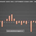 Vilken dag i september är bäst att köpa aktier på?
