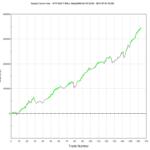 XACT Bull + breddata = fantastiskt