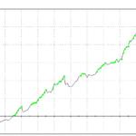 Köp OMX index i stark uppgångsfas – robust avkastning sedan 2002