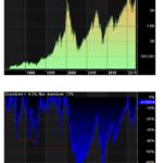 """Vem vinner? 200 dagars medelvärde eller""""Buy and hold"""".  Test från 1985 på OMX-index."""