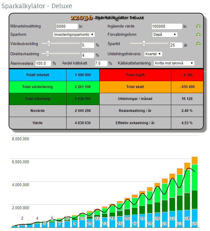 utdelning aktier