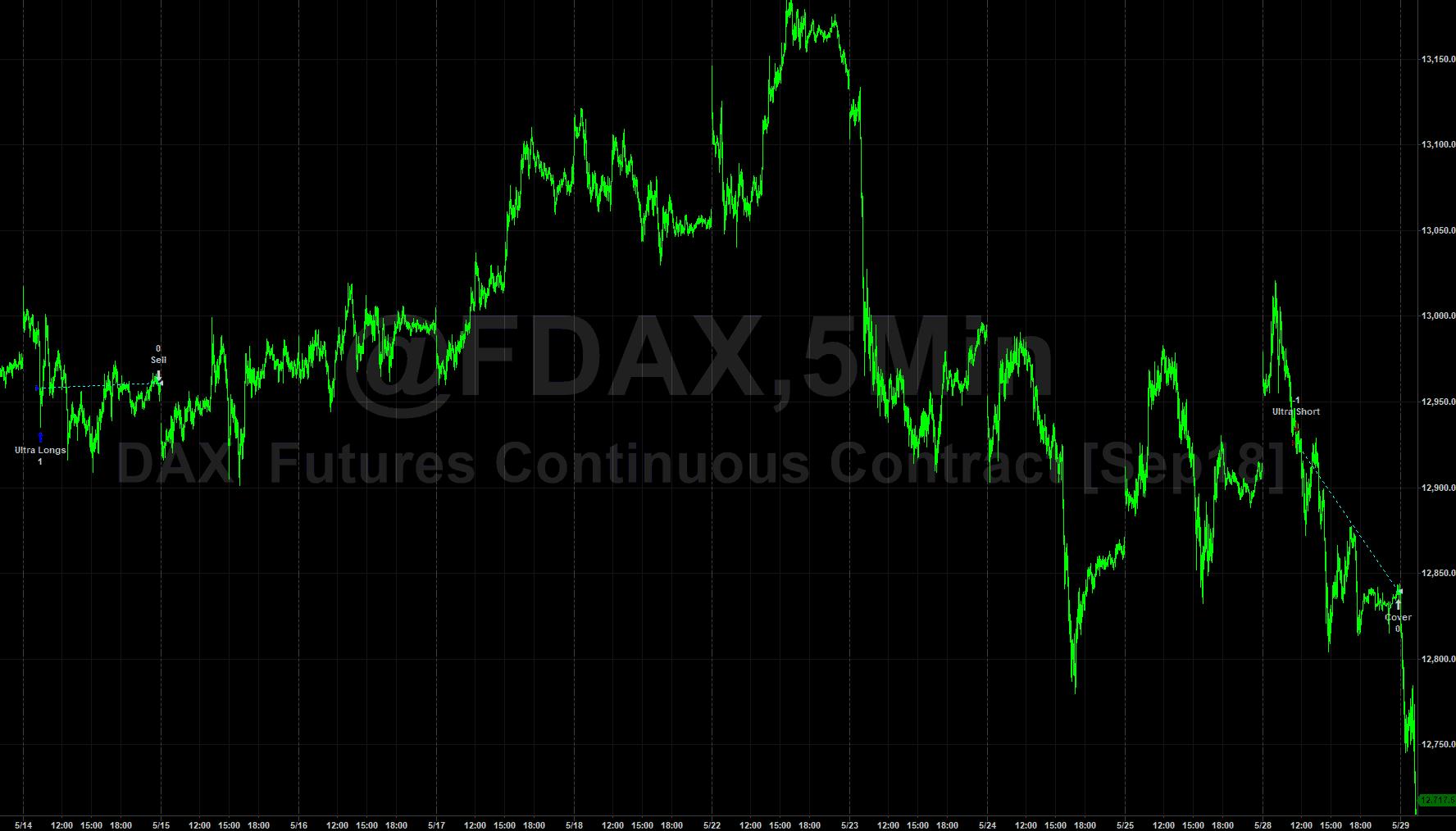 Day trading strategi
