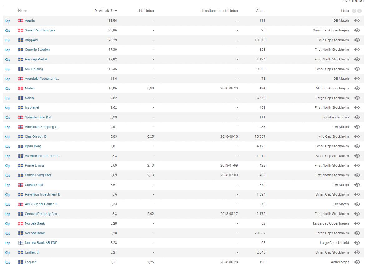 Aktierna med högst Direktavkastning