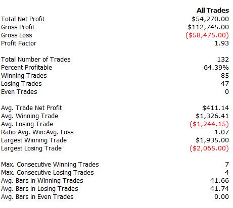 guld trading strategi