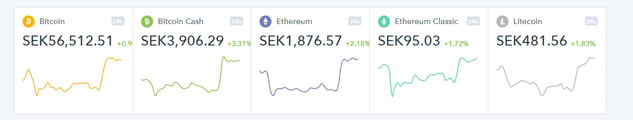 bitcoin plånbok