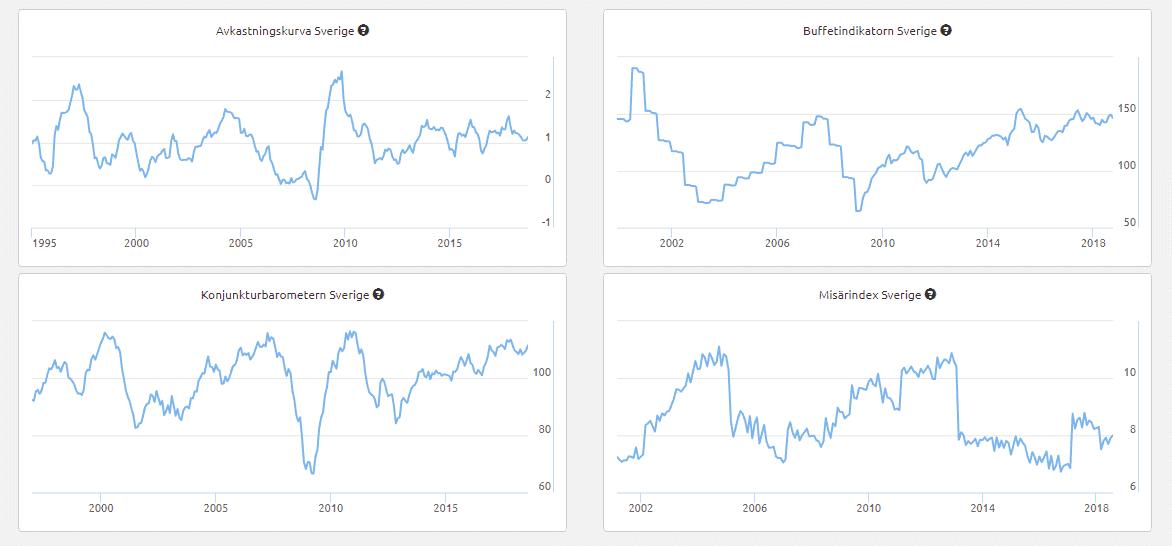 Makroekonomiska indikatorer