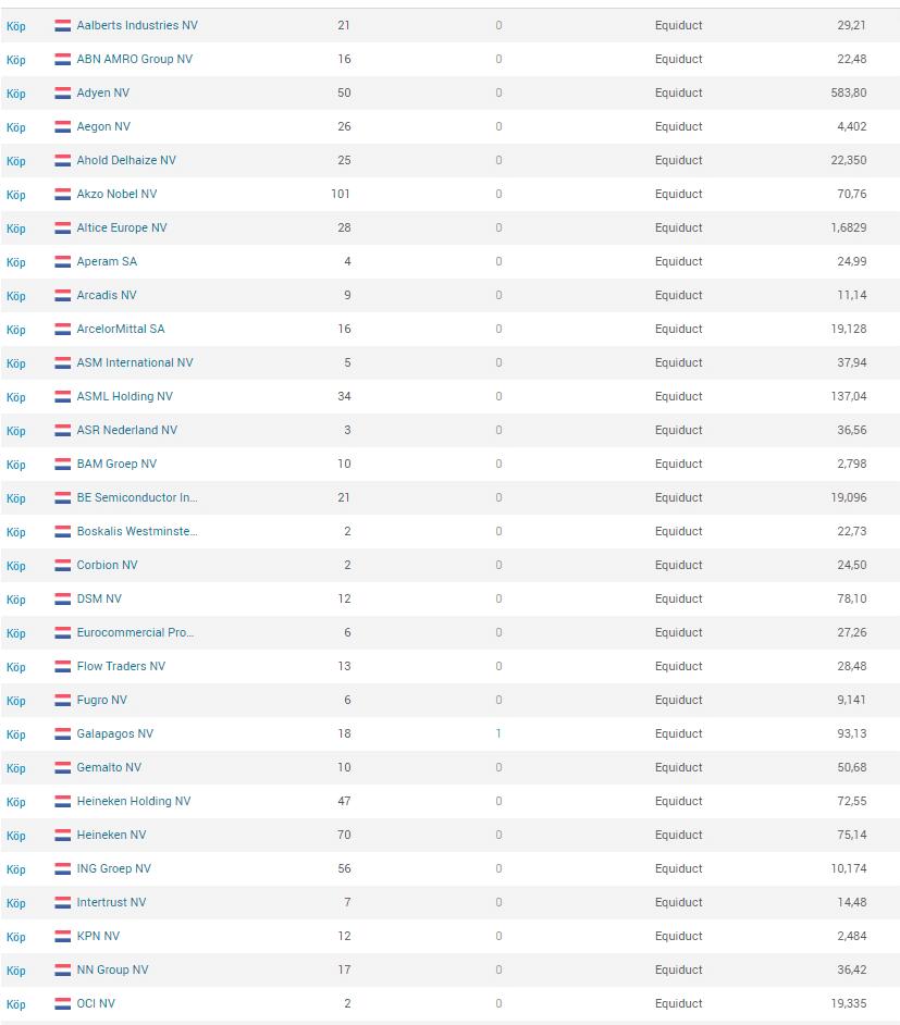 Holländska aktier