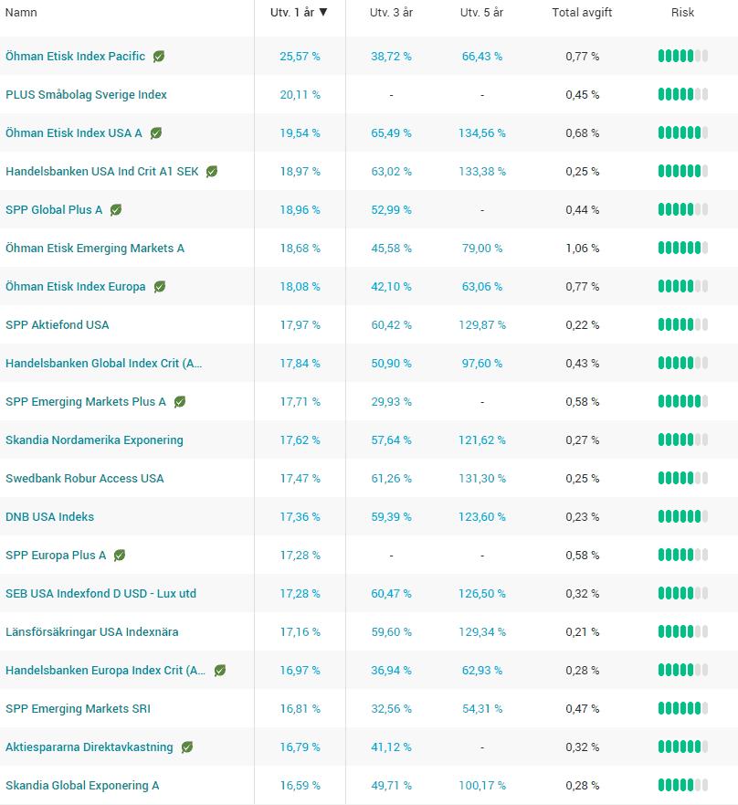 bästa indexfonderna 2019