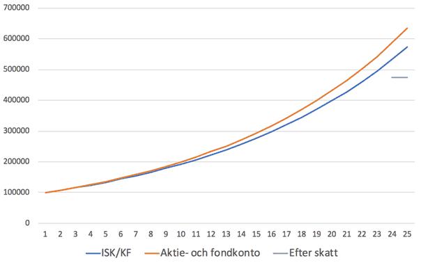 Jämförelse ISK och aktie- och fondkonto - ränta på ränta