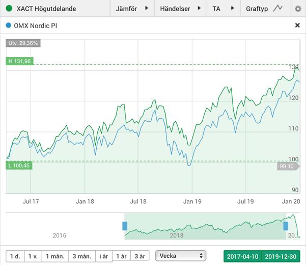 XACT Högutdelande jämfört med OMX Nordic PI. Grafen visar att det selektiva urvalet i XACT Högutdelande gav en bättre avkastning jämfört med det nordiska prisindexet under perioden april 2017 (då fonden lanserades) till och med december 2019. Utöver detta har denna ETF också gett utdelningar på runt 4 %.