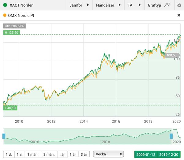 XACT Norden har haft nästan exakt samma utveckling som indexet OMX Nordic PI sedan starten 2009. Grafen visar perioden fram till och med december 2019. Källa: Avanza.