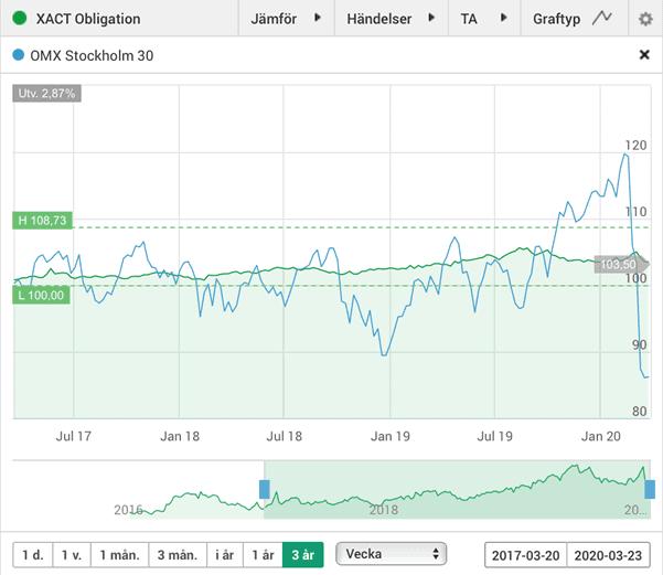 XACT Obligation (grön linje) jämfört med aktieindexet OMXS30. Volatiliteten i obligations-ETF:en var mycket lägre än i aktieindexet. Kurspotentialen var också mer begränsad, men även fallhöjden. Källa: Avanza.