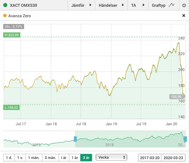 XACT OMXS30 (grön linje) och Avanza Zero (gul linje) har haft exakt lika bra utveckling de senaste tre åren. Avanza var något billigare (0 % jämfört med 0,10 %) men XACT OMXS30 har fördelen att den kan köpas och säljas direkt på börsen. Källa: ETF Avanza.