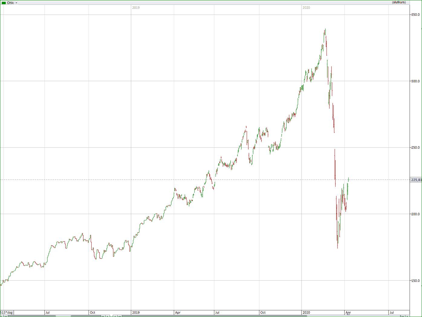 Fastighetsaktieindex