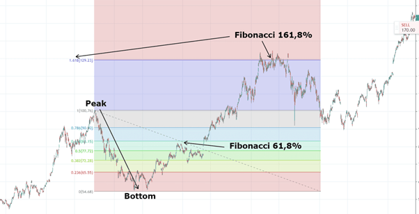 Fibonacci Motstånd