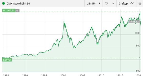 Utveckling för Stockholmsbörsen 1984 – 2020.