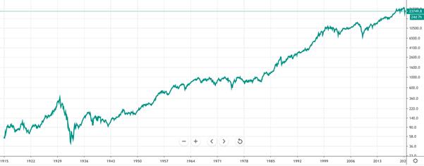 Dow Jones Index.