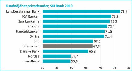 Jämför banker - Vilka banker är bäst?