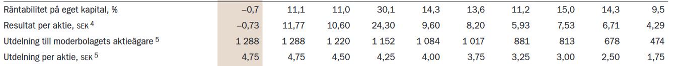 Input variabel PE tal