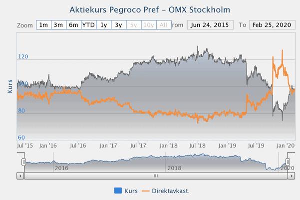 Direktavkastning i Pegroco Invest preff