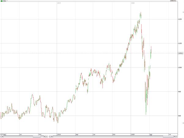Samuelssons Rapports Investmentbolagsindex