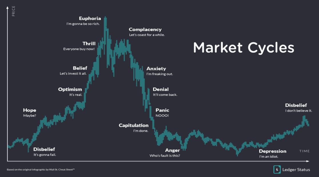 marknadscykler