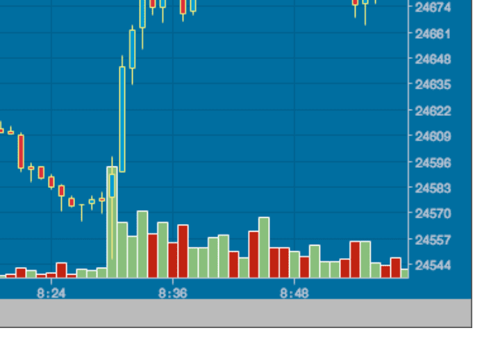 volym trading